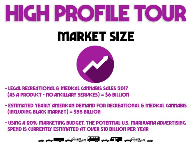 high profile tour pitch deck market size